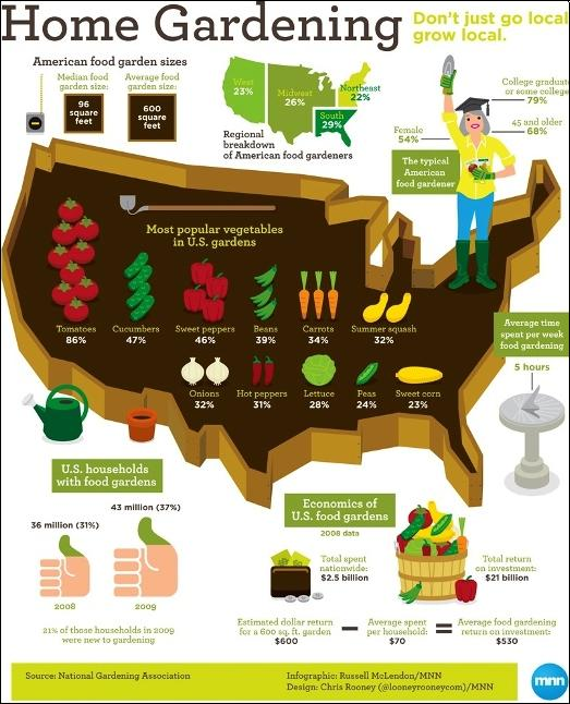 Home grown Vegetables - US map of home gardening areas