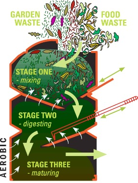 The Eco-Friendly Triple Chamber Composter - diagram